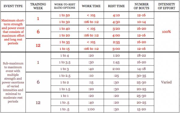 Ideal Rest Periods For Fat Burning Conditioning And More